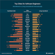 the glass door salaries software engineer salaries how much do they really make