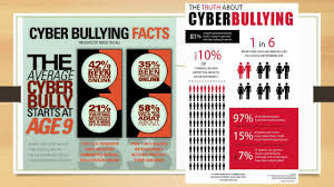 Kids Chat Rooms Online by Bullying And Harassment Bullying Vs Harassment Bullying Is A