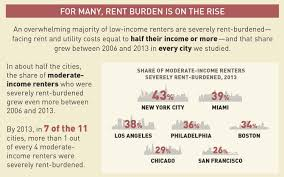 los angeles has the biggest disconnect in the us between wages and