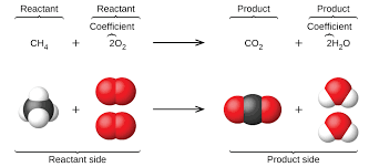 writing and balancing chemical equations chemistry
