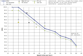 toyota prius petrol consumption updated mpg vs mph chart priuschat
