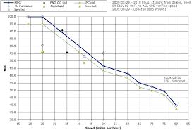 2009 toyota prius mpg updated mpg vs mph chart priuschat