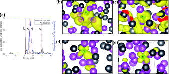 chemical states of 3d transition metal impurities in a liquid lead