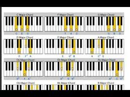 tutorial piano simple how to construct major chords on piano youtube