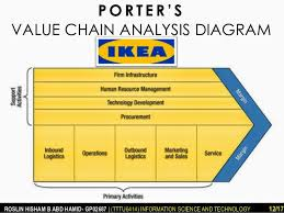 bus 188 mis ikea porter u0027s five forces and value chain analysis