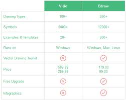 visio like software more templates and examples free download