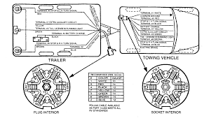 7 wire trailer harness tags way wiring diagram also pin plug