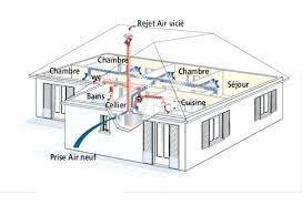 vmc chambre aeration chambre une vmc flux renouvelle lair tout en