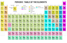 atomic number periodic table periodic table of the elements with symbol and atomic number stock