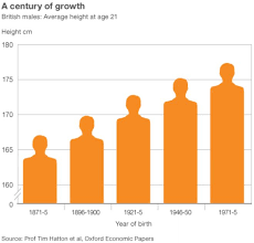 picture height men s average height up 11cm since 1870s bbc news