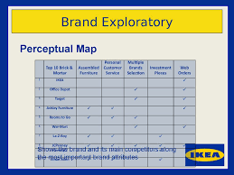 Perceptual Map Ikea Brand Inventory презентация онлайн