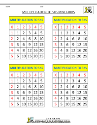 Multiplication Facts Practice Worksheets Multiplication Practice Worksheets To 5x5