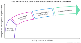 In House Meaning by How To Build An In House Innovation Capability U2013 Brian Moelich