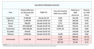 calculo referencial de prestaciones sociales en venezuela impacto económico de la legislación laboral en venezuela sciencedirect