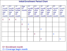 enrollment periods social security advice online