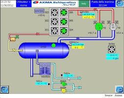installation chambre froide optimisation énergétique d une nouvelle installation de production