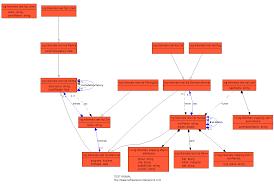 Xml Mapping Pavel Simakov Visualizing Hibernate Configuration With Linguine Maps