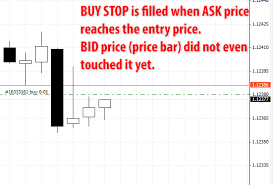 bid price simple reason forex orders fill early misunderstanding