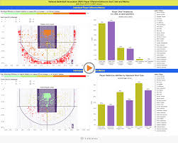 Heat Map In Tableau Goodmanalytics An Analytical Perspective On All Things Nba