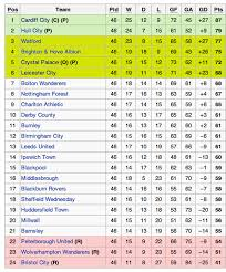 sky bet chionship table efl official website sky bet chionship table