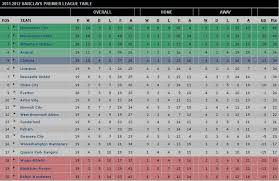 Premierleague Table Gallery Premier League Table And Fixtures Best Games Resource