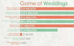 Wedding Planner Cost The True Cost Of Every Wedding On U0027game Of Thrones U0027