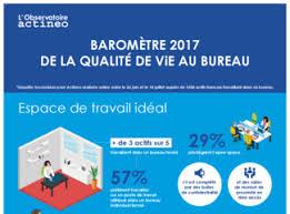 bureau qualité baromètre 2017 de la qualité de vie au bureau business immo