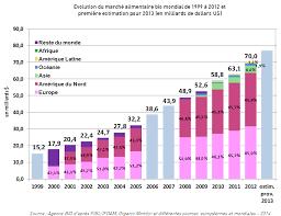 Consommation De Produits Bio Dans Le Marché Des Vins Bio 27 Janvier 2015 Millésime Bio Pdf
