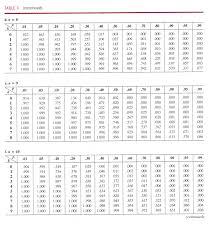 Binomial Tables Binomial Probability Distribution At Least X X Us 2017