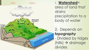 watershed reading 1 watershed u003d area of land that drains