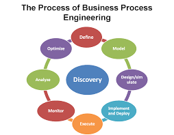 sle resume for business analyst role in sdlc phases system sdlc is a process used by it analysts in order to develop or