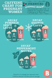Decaf Pumpkin Spice Latte K Cups best 25 drinking coffee while pregnant ideas on pinterest