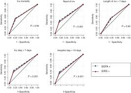 does sofa predict outcomes better than sirs in brazilian icu