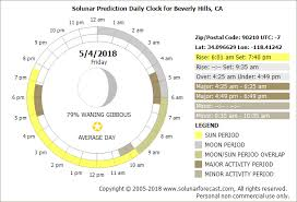 best hunting and fishing times solunar table calendar solunar clock best hunting and fishing times solunar clock may 2018
