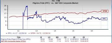 pilgrim pride application is pilgrim s pride a great stock for value investors nasdaq