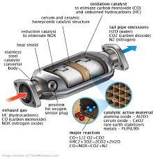 2003 honda accord catalytic converter honda accord catalytic converter replacement cost estimate