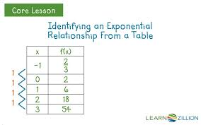 writing linear equations from a table write and graph an exponential function by examining a table