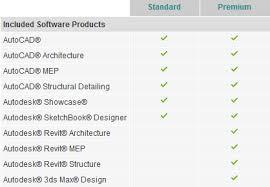 autodesk building design suite pcm autodesk building design suite premium commercial