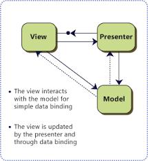 design pattern php là gì the model view presenter mvp pattern