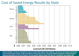 mass save lighting retrofit program why top down efficiency programs are so expensive and what we can do