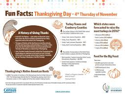the 25 best history of thanksgiving ideas on
