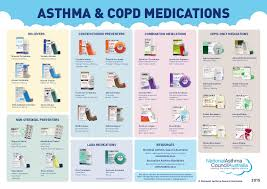 asthma medication chart pdf asthma and copd medication table