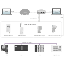 netlink pro compact profibus ethernet gateway u2013 helmholz