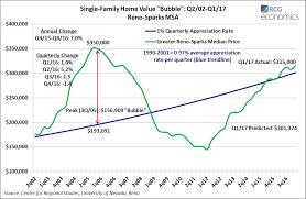 economists predict home value appreciation through 2017 to northern nevada economic metrics