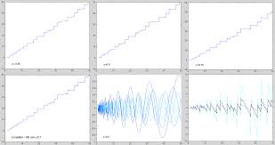 some observations on the riemann hypothesis
