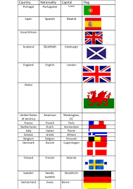 Flags Of Countries Countries Nationalities And Capitals