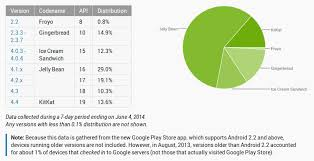 android distribution android distribution numbers released for may say goodbye to
