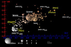 file thetransneptunians color distribution svg wikimedia commons