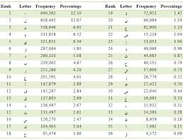 keyboard layout letter frequency a study of arabic letter frequency analysis