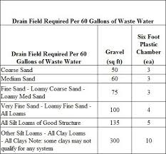 how to size and build a septic system and a section on grey water